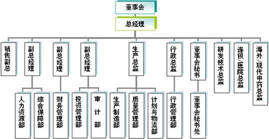 企业组织架构图模板 word