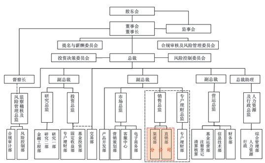 交银施罗德 组织结构图