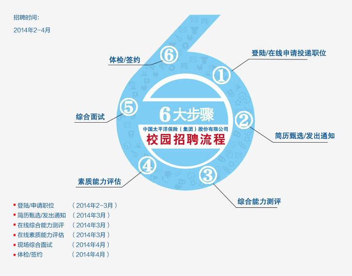 太平洋保险2014春季校园招聘(02月27日 -待定 )