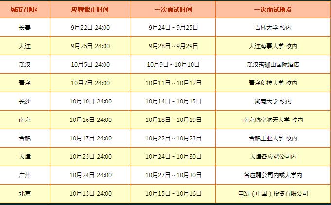 电装(上海)信息技术有限公司dnss,西安分公司dnssxa的招聘流程和时间