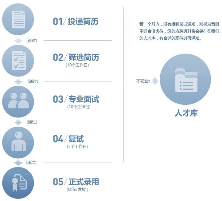 华胜2014校园招聘   招聘职位:   奔驰'宝马'奥迪维修技师